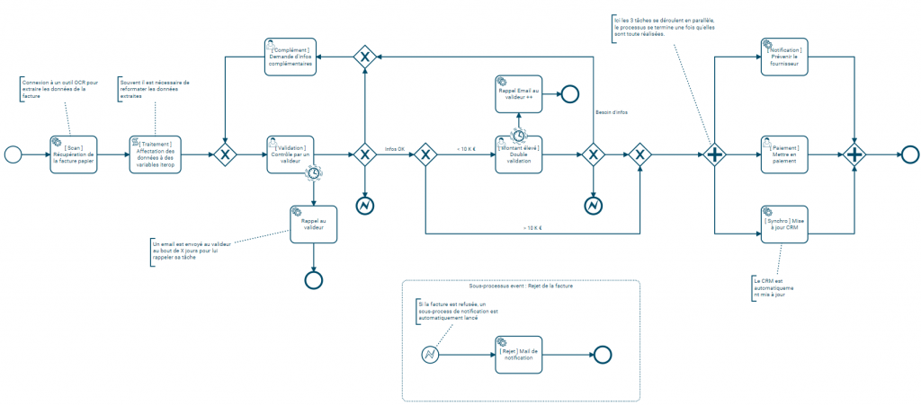 Processus complexe de facturation